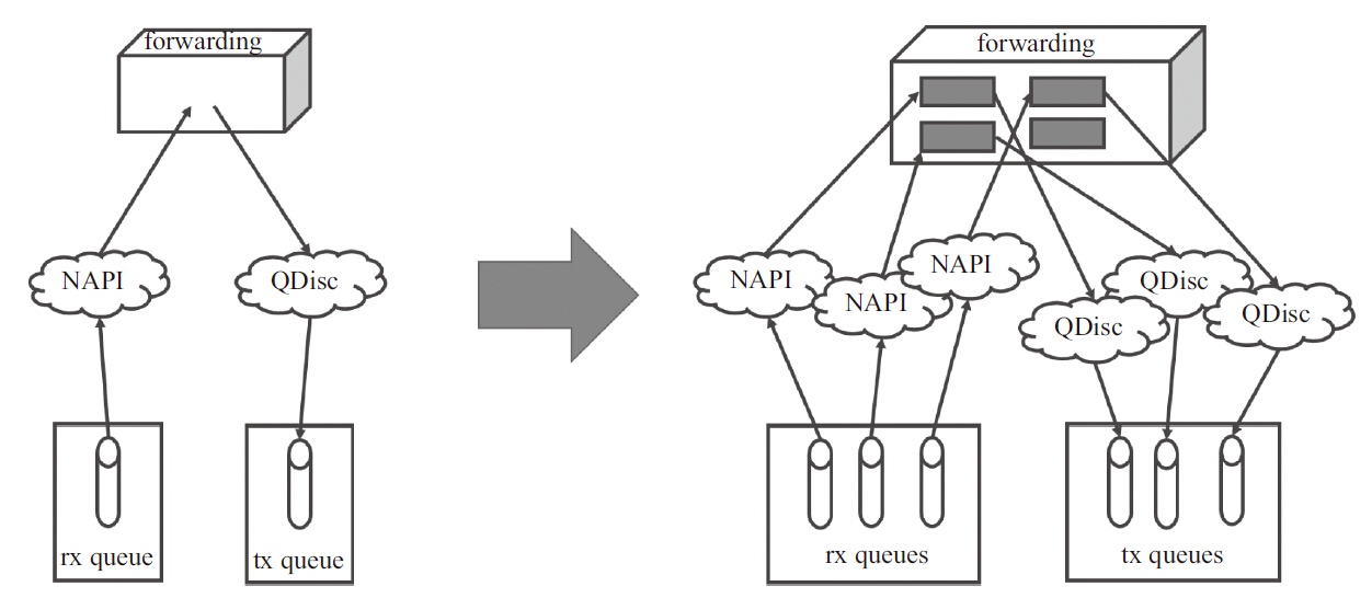 多队列· SDN指南